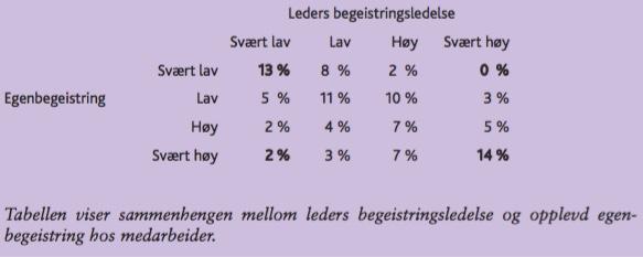 Leders begeistringsledlese - egenbegeistirng